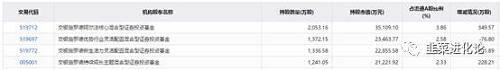 汇纳科技机构持仓中,交银阿尔法核心混合、交银行业灵活配置混合、交银持续成长主题混合三只基金分别持有334万股、247万股、205万股,持股合计为785万股,占上市公司总股本比例为7.78%。