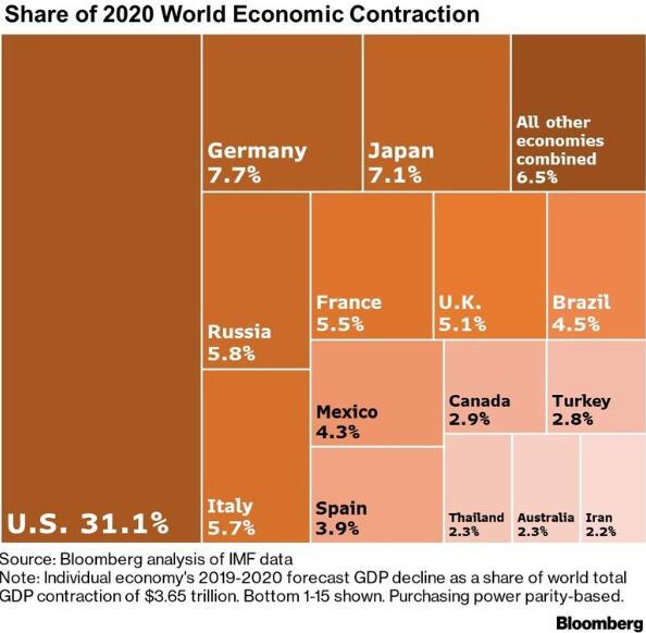 全球gdp总量_经济危机又要来?全球GDP大跳水谁的日子最难过?
