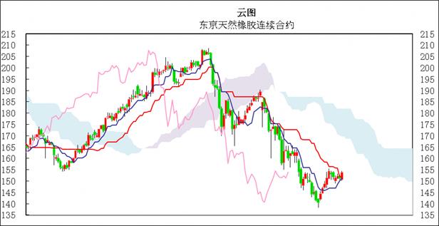 日本商品市场日评:东京黄金回落,橡胶小幅上扬