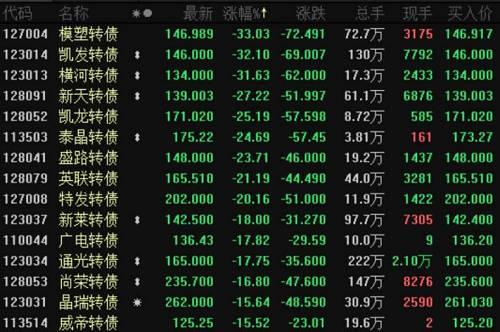 但二季度以来,A股市场企稳,大盘重回2800点上方。权益市场开启反弹的同时,市场热度和情绪回暖,转债也整体小幅上涨,可转债市场再度火热起来。