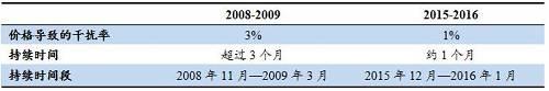 数据来源:金瑞期货