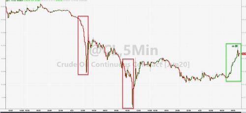(美国WTI原油价格1分钟行势图,