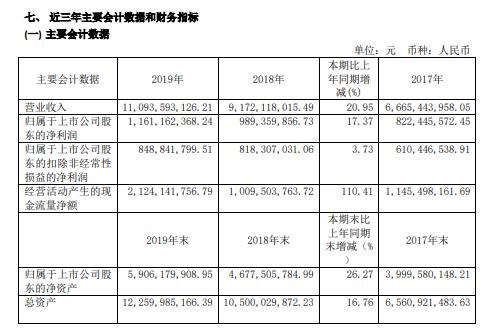 顾家家居2019年盈利11.61亿增长17%经营业绩稳步增长