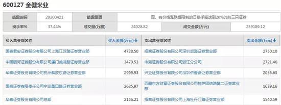 金健米业4月21日龙虎榜数据(图片