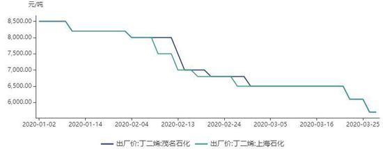 倍特期货:天然橡胶需求降级 价格偏弱
