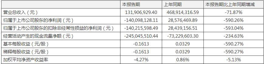 扭亏为盈好景不长,立思辰2020再迎亏损 管理费用却大增143.82%