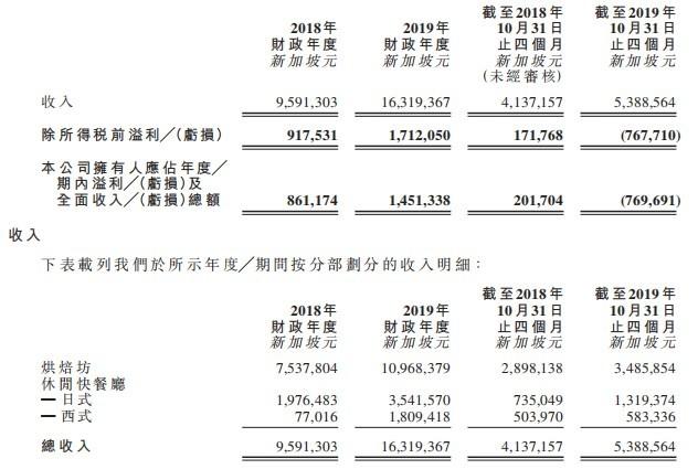 新股消息 | 新加坡美食控股有限公司通过港交所GEM聆讯,拥有4个自有品牌及26个食肆