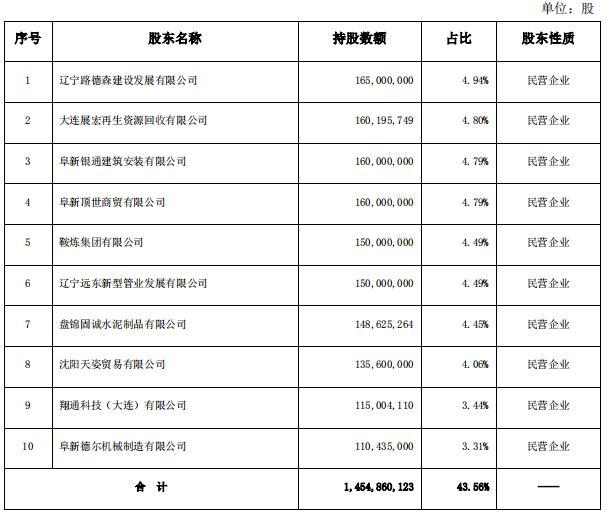 阜新银行2019年报:营业收入20.98亿元,净利润4亿元