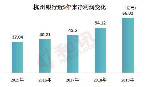 """杭州银行资产规模跻身""""万亿俱乐部"""" 一季度延续良好发展势头"""