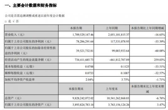 创维数字2020年一季度盈利7828.63万减少33% 销售回款增加