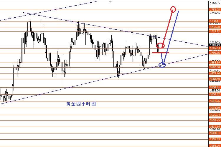 张果彤:非美货币震荡上行