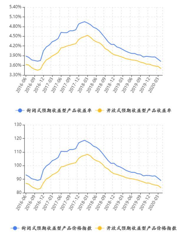长三角地区理财收益下降,理财产品发行量有所下滑