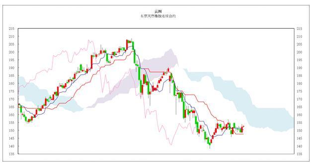 日本商品市场日评:东京黄金小幅回落 橡胶窄幅震荡