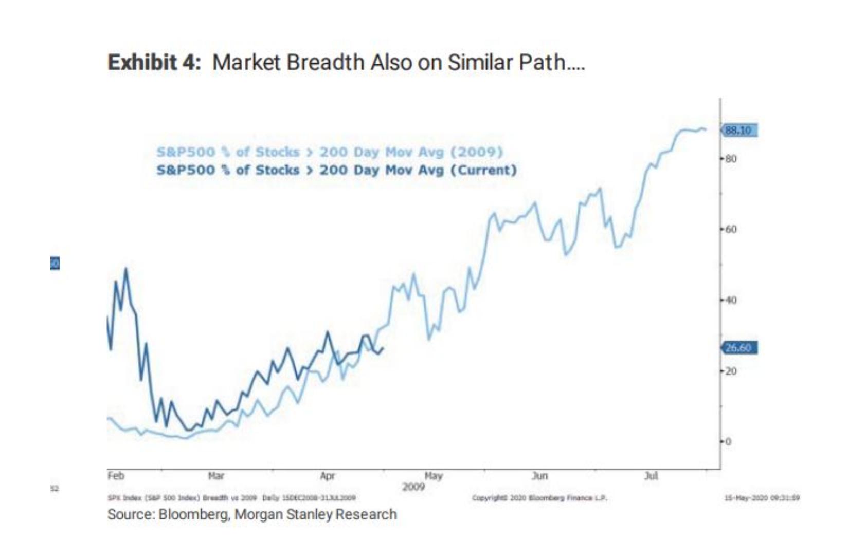 大摩:美股新一轮牛市似在招手 与2009年3月复苏伊始颇像