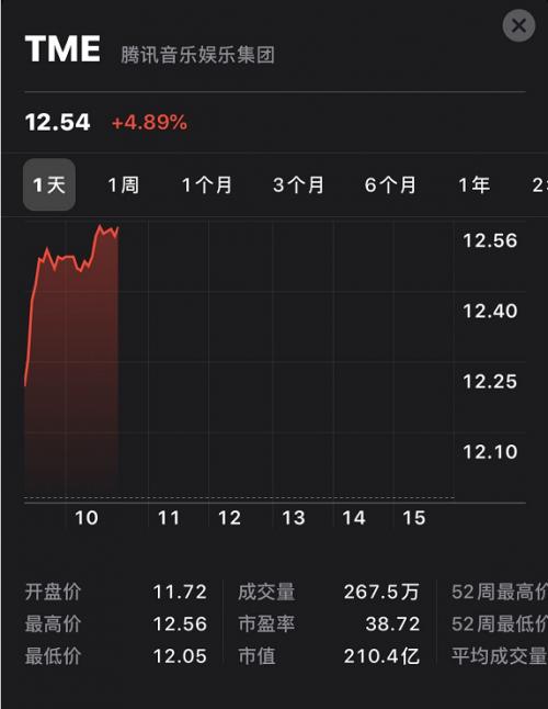 财报发布后股价连续一周上涨超7.7%,腾讯音乐娱乐集团拓展新增长机遇
