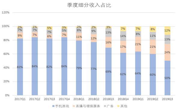 Z世代都在泡的中国版YouTube―哔哩哔哩有哪些商业投资价值