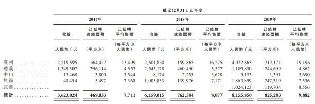 新股消息 | 实地地产递表联交所,目前土地储备超千万平米