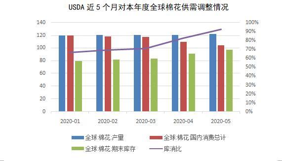 需求恢复仍需时日,棉花价格涨势受限