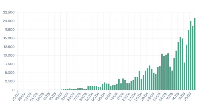 刚刚,美国超160万!巴西大暴发,33万升第二!124天首次零新增,中国疫苗更传好消息:全部产生免疫应答!概念股要嗨了?