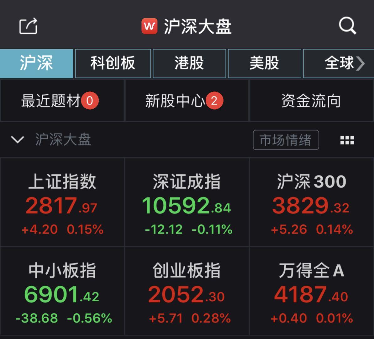 沪指震荡翻红涨0.15%,食品饮料板块掀涨停潮