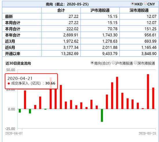 南下资金两日流入71亿 内资成港股上涨急先锋