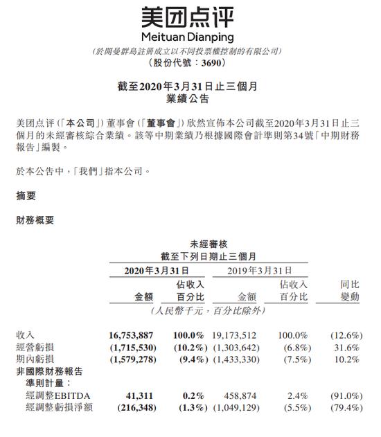 美团点评:一季度调整后亏损2.2亿元 营收下滑12.6%