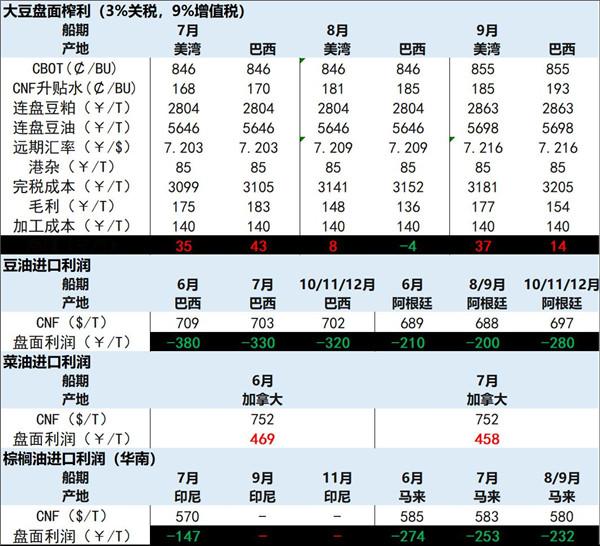 长河观察:豆油上涨持续性存疑