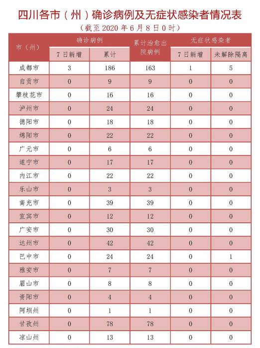 四川省新增新冠肺炎确诊病例3例 均为境外输入
