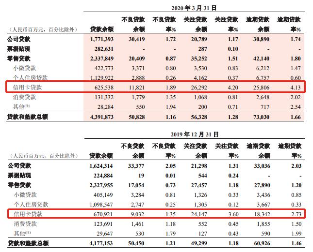 招商银行信用卡中心总经理李慧任职获准 一季度信用卡不良率升至1.89%