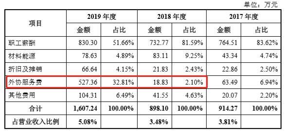 家族控股超九成,上市前突击分红,天益医疗外协服务费猛增27倍