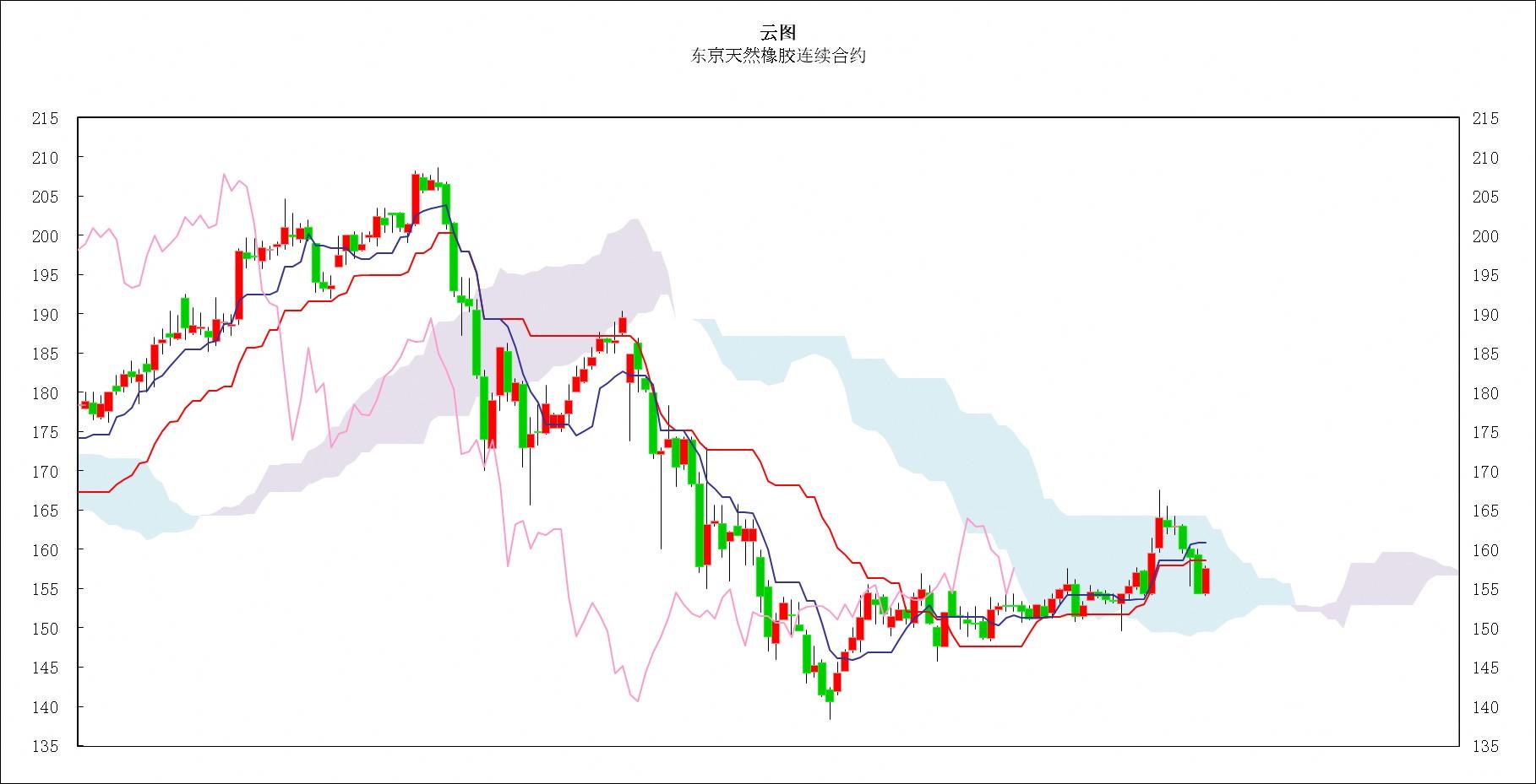 日本商品市场日评:东京黄金价格小幅振荡,橡胶市场小幅反弹