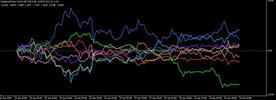 OANDA(安达):本周外汇市场看点(2020年6月22日〜6月26日)