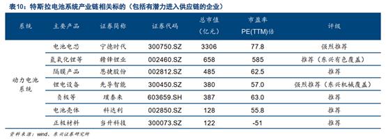 特斯拉正式涉足锂电池生产 产业链个股全名单奉上
