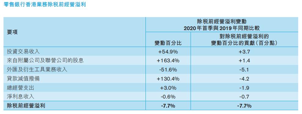 香港银行业一季度保持稳健 未来几季资产质素或转差
