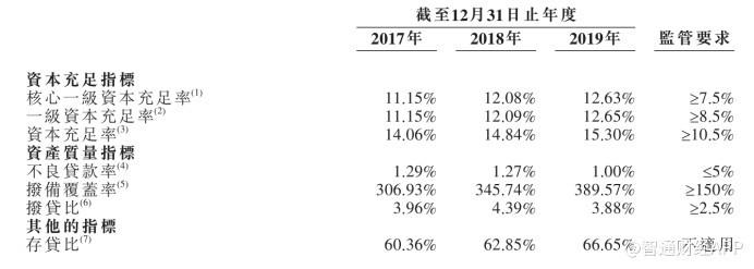 新股消息 | 东莞农商银行申请香港IPO 近三年营收复合增长率为15.9%