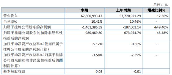 鹏翔物流2019年亏损140.14万 总资产下滑5.42%