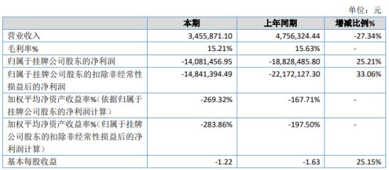 友信科技2019年亏损1408.15万 净资产较期初下滑776.99%