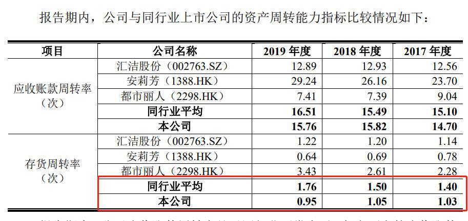 爱慕股份IPO:近三年净利连续下滑 库存高压 网络营销能否破局?