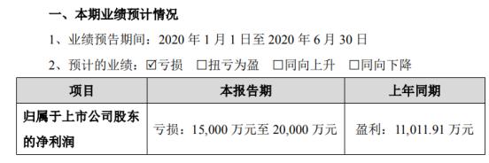 众信旅游2020年上半年预计亏损1.5亿