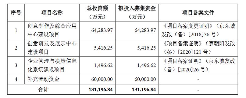 锋尚文化创业板发行上市获受理:近三年毛利率高于同行近10%