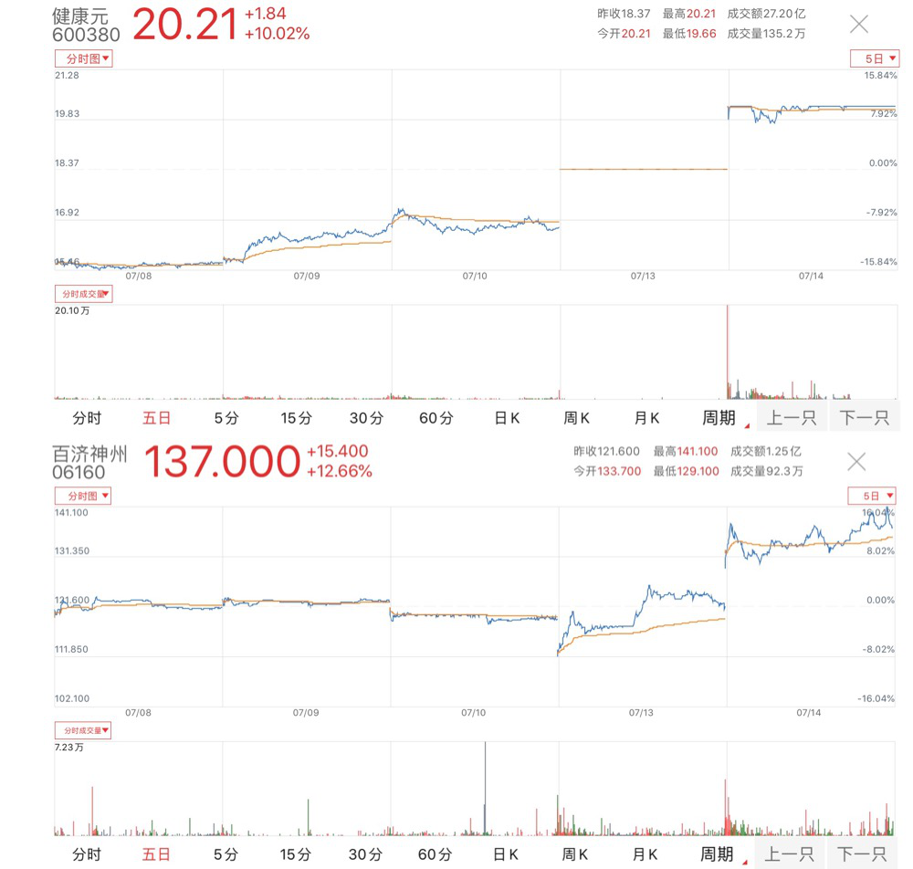高瓴突然出手!这两家公司,市值狂涨180亿!