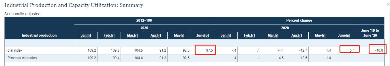 6月美国工业产值创1959年来最大增幅 但仍明显低于疫情前水平