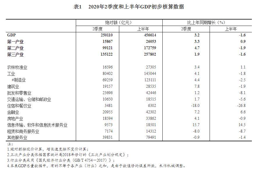 gdp房产_什么在支撑上半年16省GDP正增长?房地产投资成关键