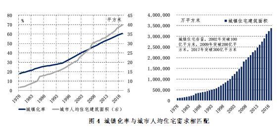 数据来源:国家统计局,国土资源部,植信投资研究院测算