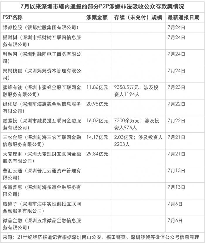7月以来深圳超13家网贷平台被公安通报 涉摇财树、大麦理财等
