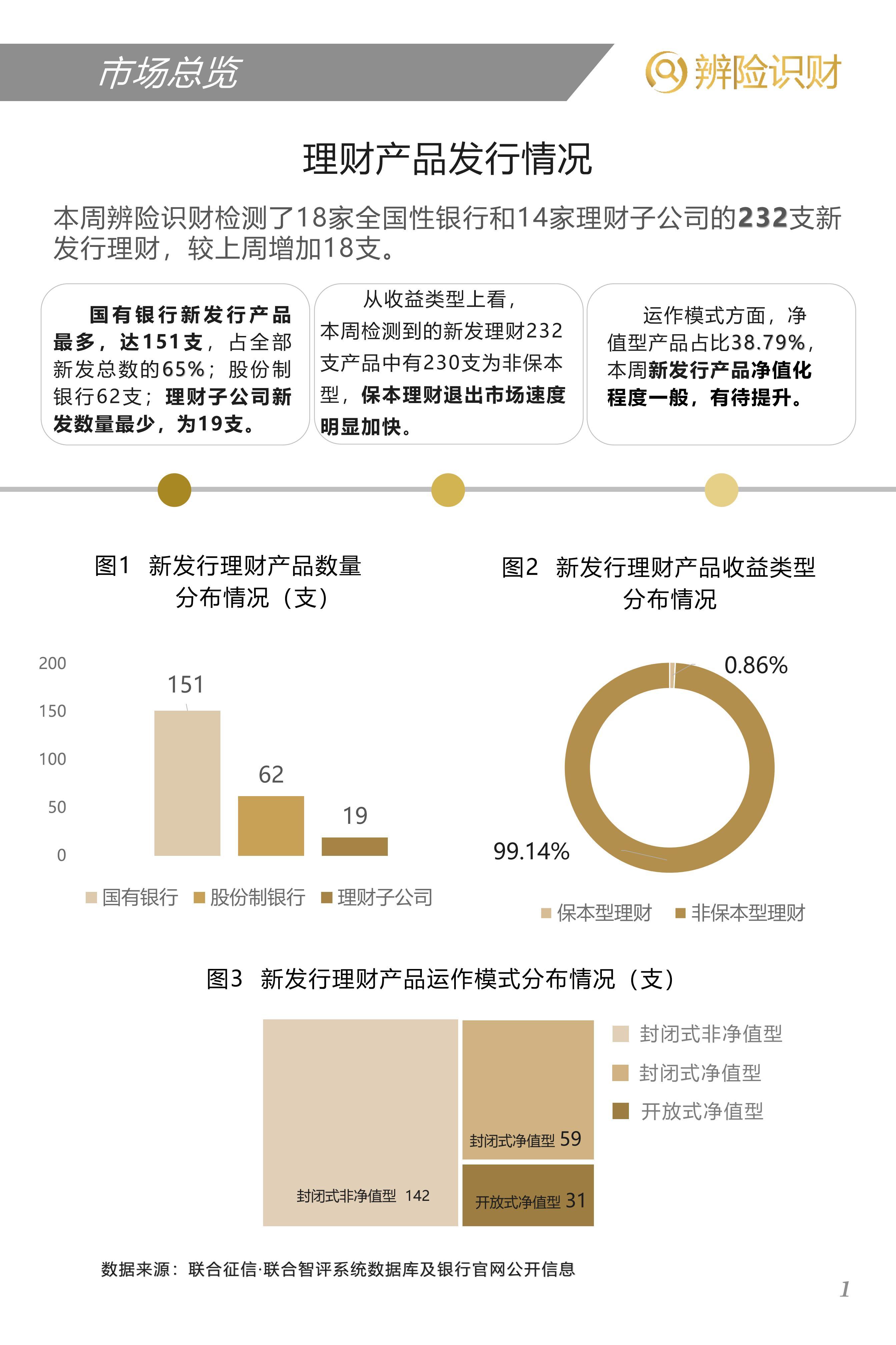 全国性银行新发行理财产品周报(机构版)20200720-20200726