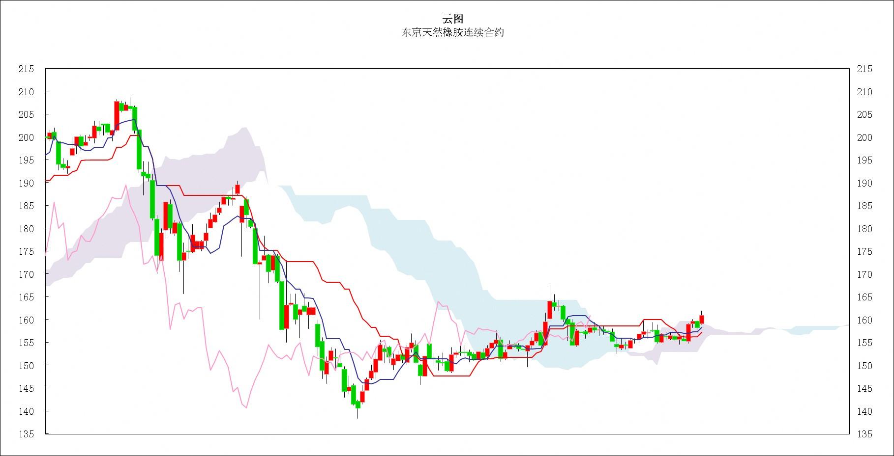 日本商品市场日评:东京黄金价格继续走高,橡胶市场新开合约走势坚挺