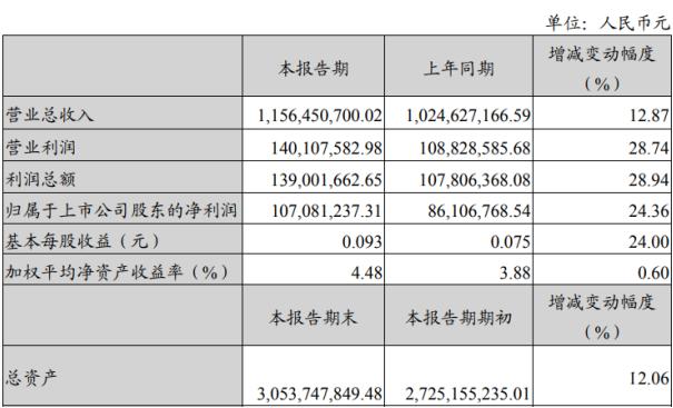 ST加加2020年上半年净利1.07亿增长24.36%5大类产品业绩稳步增长