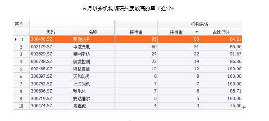 6月以来机构调研热度较高的军工企业