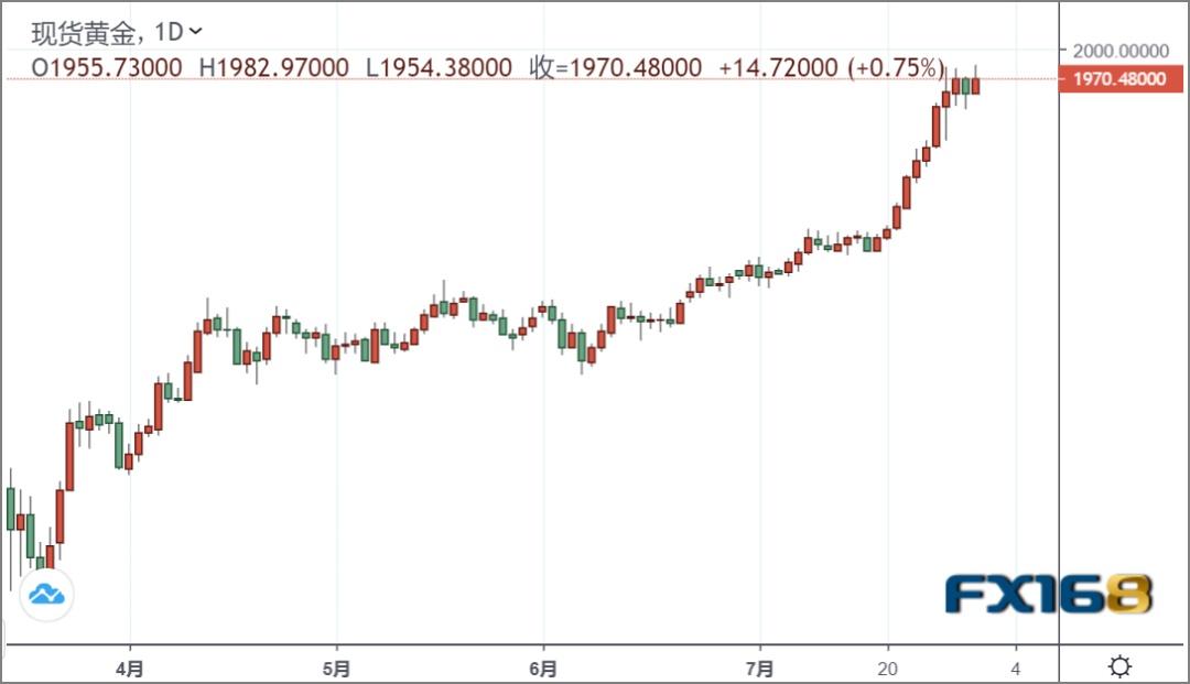 绥化gdp_黄金突然一波急涨!金价再破1980关口|美国二季度GDP暴跌32.9%